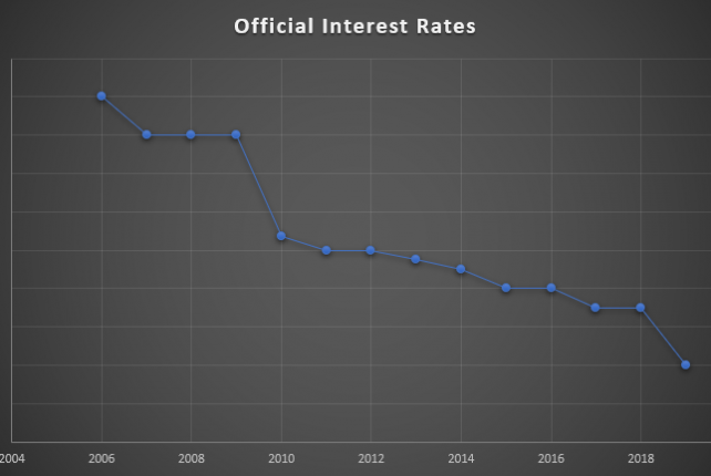 Official Interest Rates